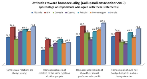 world values survey homosexuality
